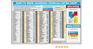 Hazardous Chemical Rating Chart