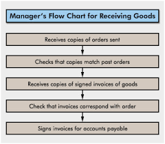 Manager Inventory Chart 5 Inventory Control Process Flow Chart Admirable Receiving