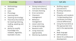 Sample Resume Skills List Resume Skills And Abilities Examples