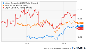 Loblaw Modest Growth Expected But Shares Fairly Valued