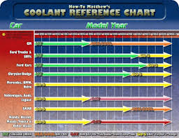 Ford Coolant Chart Coolant Type Mustang Evolution Forum