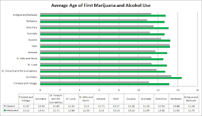Chart Of The Day Average Age Of First Marijuana And Alcohol