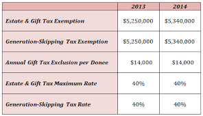 2014 Tax Schedule Chart 2013 2014 Estate Gift Gst Exemptions Rates The