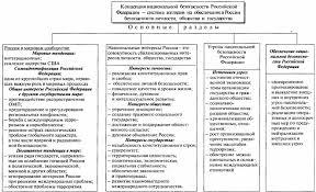 Концепция национальной безопасности РФ