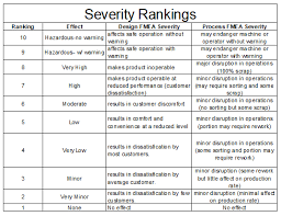 Fmea Rating Chart Fmea Lean Manufacturing And Six Sigma Definitions