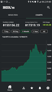 The app lets users set price alerts. Hodl Rs Android App I Ve Created An Android App Where You Can Share Text Images Or Youtube Videos And Also View Bitcoin Charts And Prices And Also Track Your Portfolio Value Everything