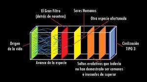 paradoja de fermi - Búsqueda de Google | Bar chart, Chart
