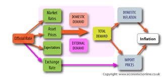 Monetary Policy Flow Chart Monetary Policy Macro Economic Policy Economics Online