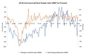 Real Estate Chart 2018 2017 In Review 2018 Emerging Trends Job Barometer