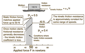 Coefficient Of Static Friction Chart Friction