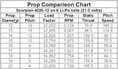 Prop Pitch Chart 9 Best Desk Top Images Chart Volt Ampere How To Run Faster