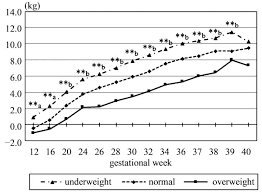 Weight Gain During Pregnancy Chart In Kg Pregnancy Weight Gain Online Charts Collection