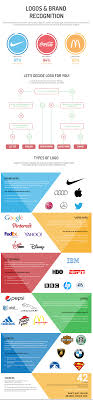 5 Logo Types: Which Type Fits your Brand?