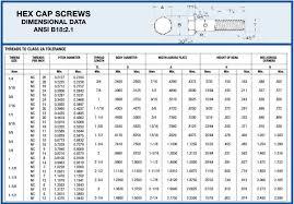 Screw Bolt Size Chart Hex Bolt Dimensions Hex Cap Screw Dimensions Have You Ever