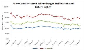 Schlumberger Cameron Deal Versus Halliburton Baker Hughes
