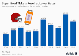 Super Bowl Ticket Price Chart Chart Super Bowl Tickets Resell At Lower Rates Statista