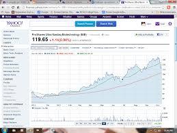 Booksandstocks Proshares Ultra Nasdaq Biotechn Stock Chart