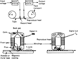 Magnetic Tape An Overview Sciencedirect Topics