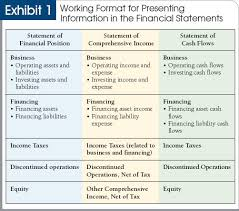 operating statement format shaking up financial statement presentation