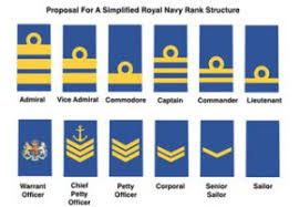 Navy Rank Chart Is It Time For A New Military Rank Structure Wavell Room