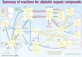 Aliphatic Conversion Chart Organic Reactions Flow Chart Organic Chemistry Reactions