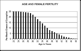 Plan Ahead Ovarian Reserve Test Review How Fast Or Slow Is