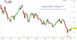 Ishares Msci Turkey Etf Macro Outlook 2019 Ishares Msci