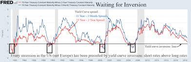 10 2 Year Treasury Yield Spread Chart Yield Curve Hysteria Financial Sense