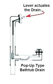 installing bathtub drain how to install tub drain bathtub drain parts bathtub drain bathtub drain stopper