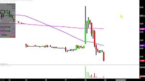 Bpth Stock Chart Bio Path Holdings Inc Bpth Stock Chart Technical Analysis For 01 18 2019