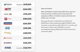 Comparing Mortgage Lenders Mortgage Calculator Reveals Who Will Lend You The Most