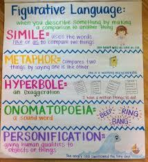 Figurative Language Anchor Chart Teaching Writing
