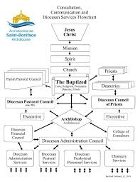 Archdiocese Of Saint Boniface Organizational Structure Of