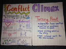 Conflict Climax Anchor Charts Reading Anchor Charts
