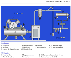 compresor de aire partes. sistema neumatico basico compresor de aire partes l