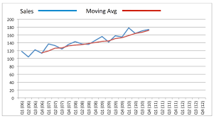 Excel Rolling Average Chart Moving Averages And Extrapolation Business Tutor2u