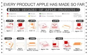 Chart Every Product Apple Has Made So Far