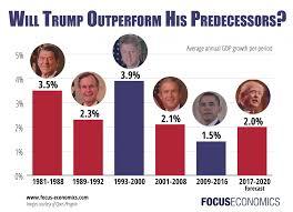 Trump Economic Growth Chart Economic Growth Gdp Blog Focuseconomics Insights Page 2