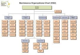 Plant Operations Maintenance Maintenance Organizational