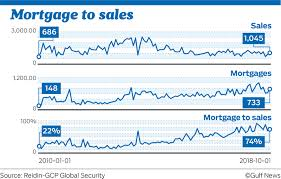 Mortgage Rate Chart Last 10 Years Uae Home Owners Feeling Weight Of Rising Mortgage Rates