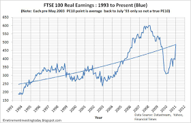 Ftse 100 Google Chart Retirement Investing Today The Ftse 100 Cyclically Adjusted