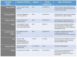 Infant Reflex Integration Chart Image Result For Primitive Reflex Integration Chart