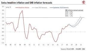 Headline Inflation Chart Swiss Headline Inflation Archives Snbchf Com