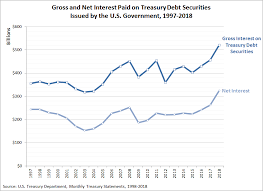 Interest On National Debt Chart Interest Due On U S National Debt Starts To Explode Craig