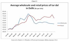 Macroscan Food Prices And Distribution Margins In India