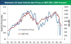 Used Car Prices Versus S P 500 Investment Postcards From