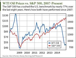 Oil Price Chart History Qatar Binary Options Live Signals