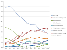 Share Chart How To Make A Beautiful Market Share Chart Versta Research