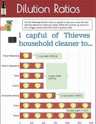 Cleaning Chemical Dilution Chart Image Result For Thieves Cleaner Dilution Chart Essential