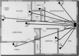 applications telecommunications communications wiring for note that all the wiring radiates from a single distribution devicethe star patternand there are multiple outlets in each major room including the kitchen